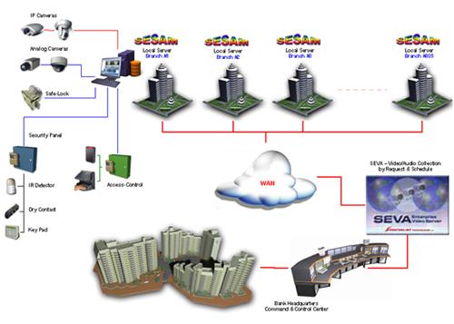 SEVA – Video Transfer over Networks