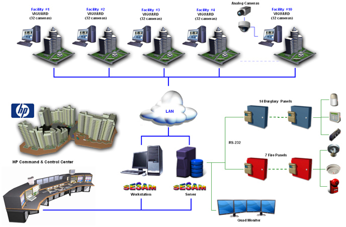 Command & Control Center – Video Management
