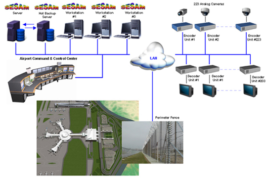 Airport Fence Video Management