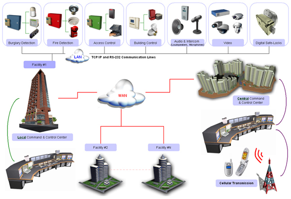 Command & Control Center