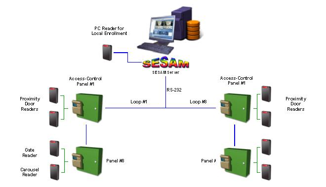 SESAM – Access Control – Amdocs Cyprus