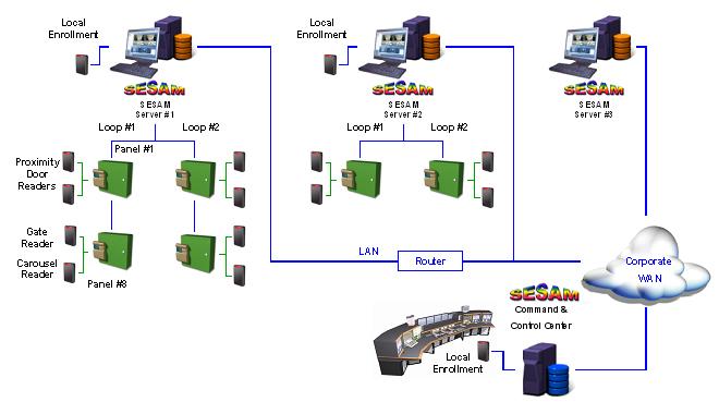 SESAM – Multi Plant Access Control – Motorola