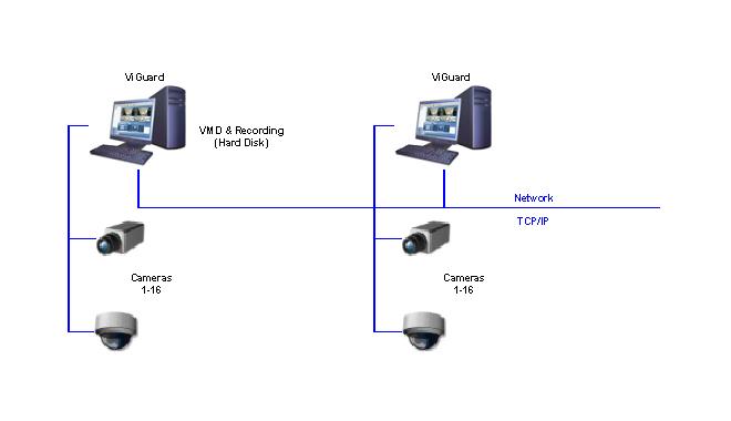 ViGuard – Microsoft