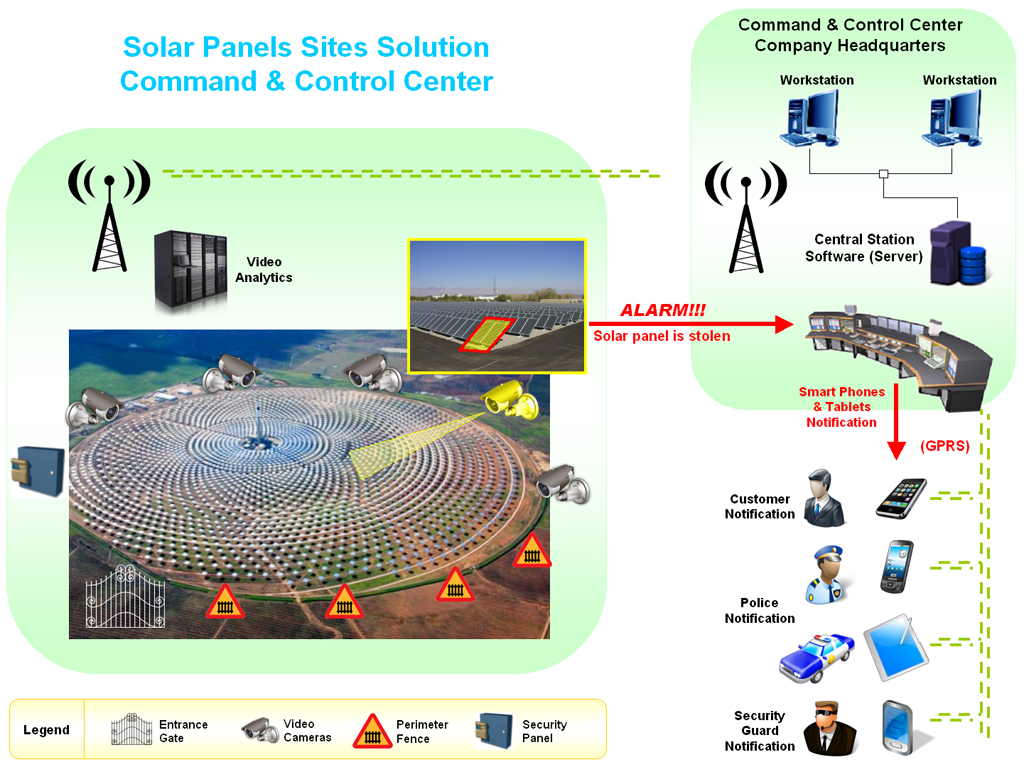 Command & Control Center for Solar Panels Sites