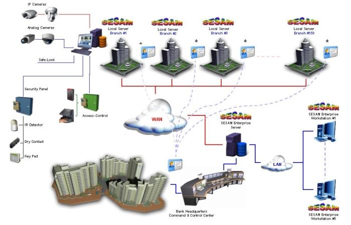 SESAM Enterprise Server